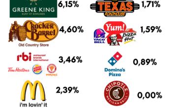 Fast Food Aktien