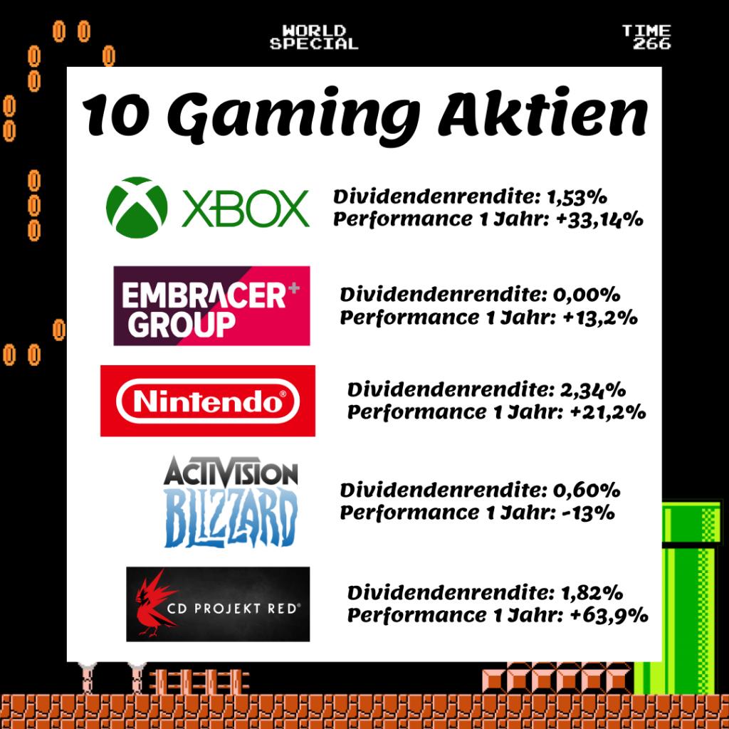 Gaming Aktien